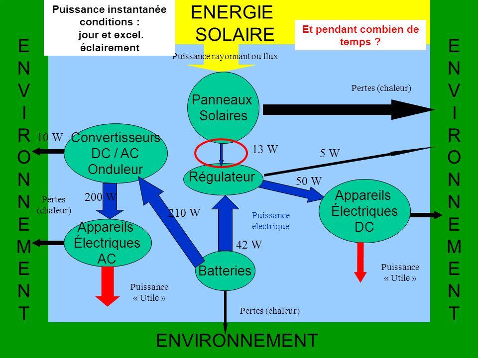 ENERGIE SOLAIRE E N V I R O M T ENVIRONNEMENT Panneaux Solaires