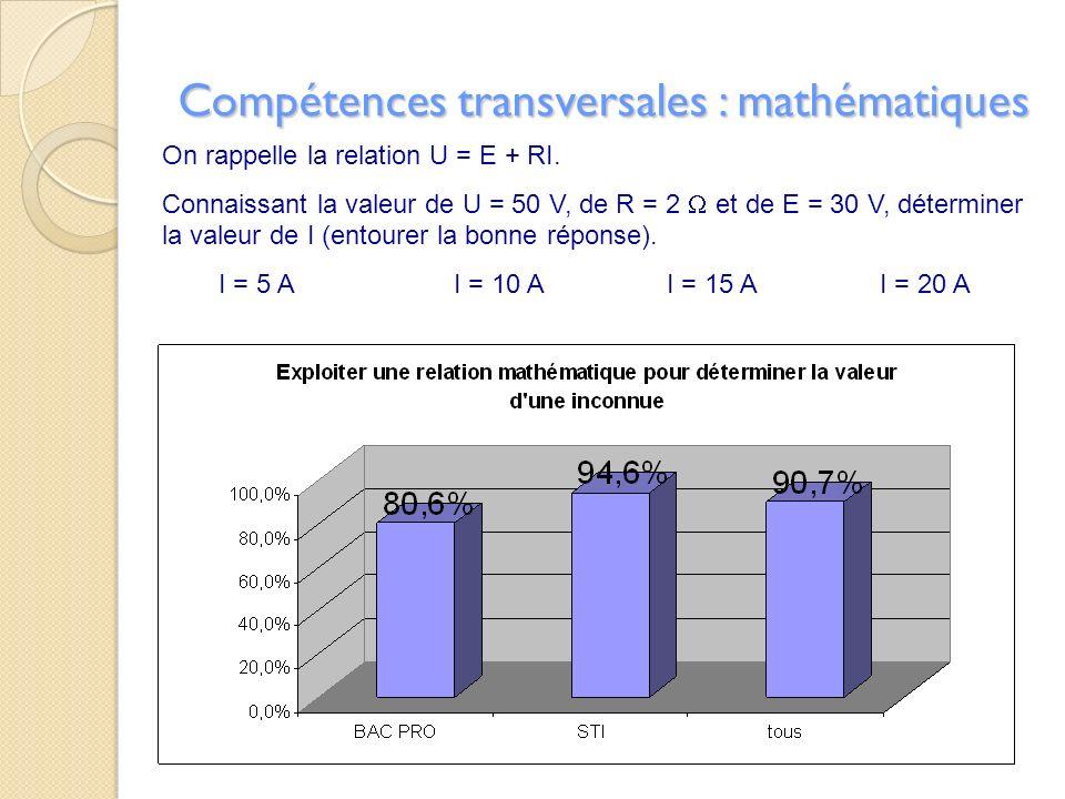 Compétences transversales : mathématiques