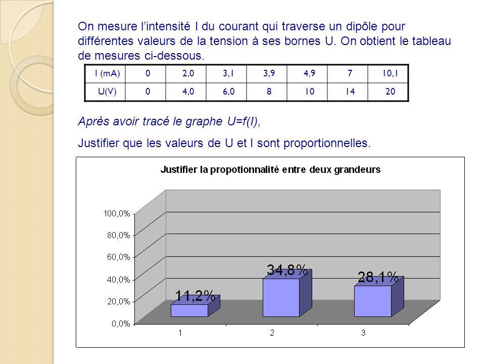 Après avoir tracé le graphe U=f(I),