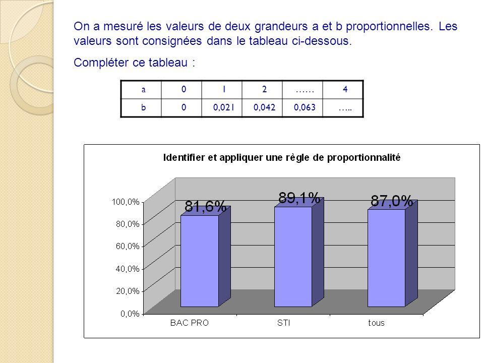 On a mesuré les valeurs de deux grandeurs a et b proportionnelles
