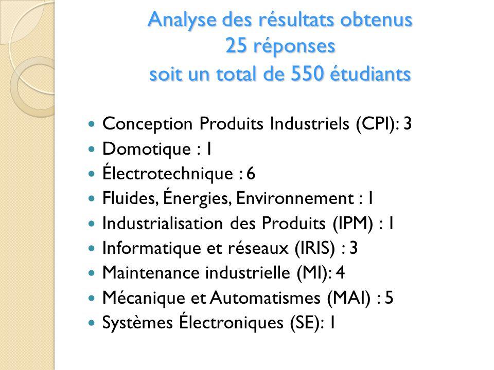 Analyse des résultats obtenus 25 réponses soit un total de 550 étudiants