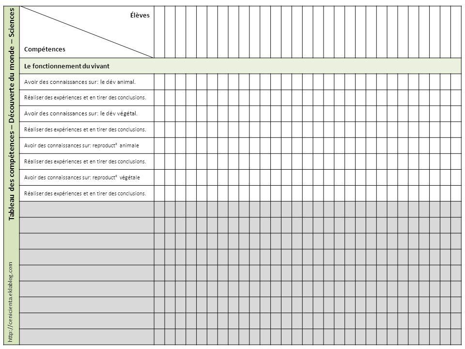 Tableau des compétences – Découverte du monde – Sciences