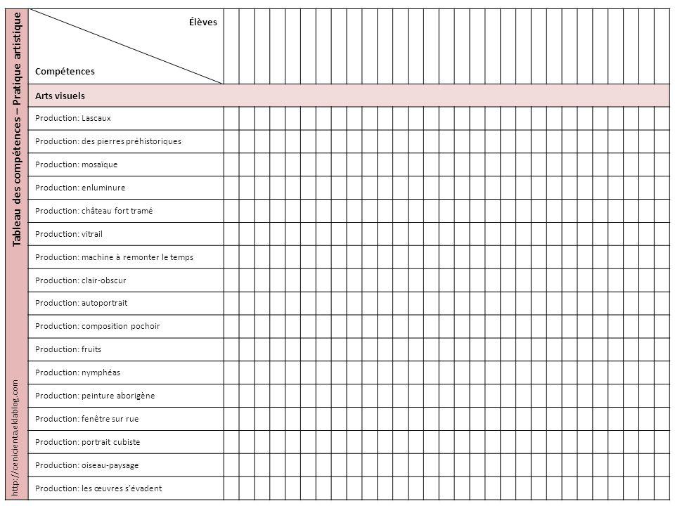 Tableau des compétences – Pratique artistique