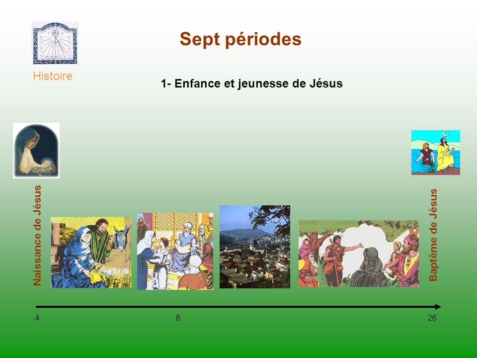 Sept périodes Histoire 1- Enfance et jeunesse de Jésus