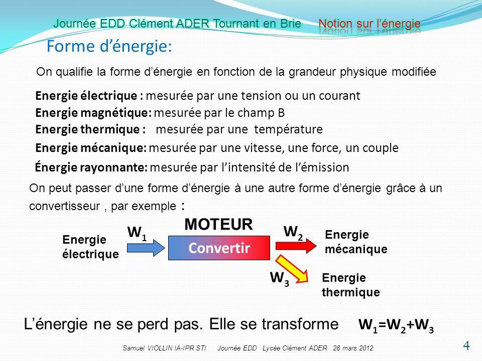 Forme d'énergie: MOTEUR W1 W2 Convertir W3 W1=W2+W3