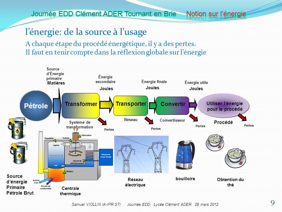 Système de transformation Utiliser l'énergie pour le procédé