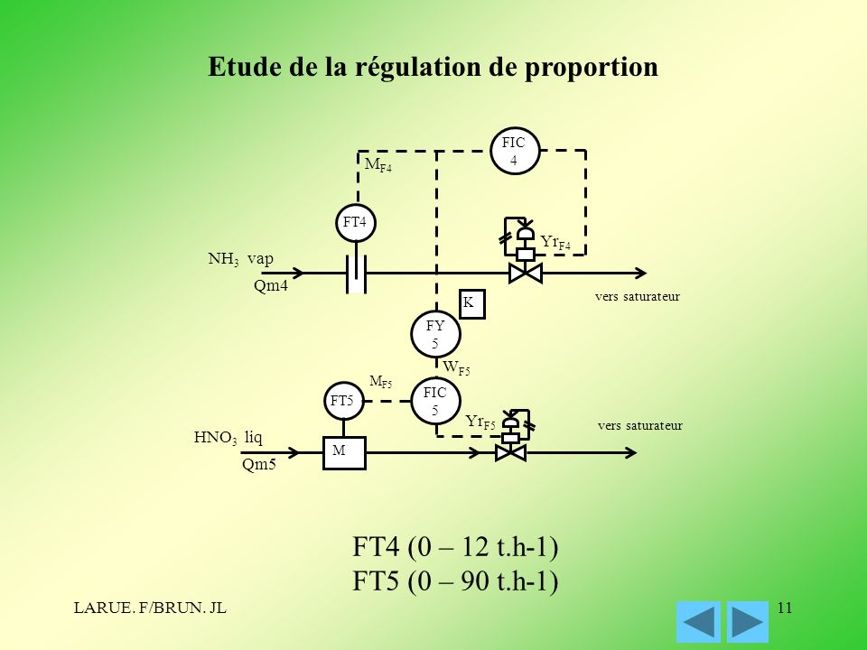 Etude de la régulation de proportion