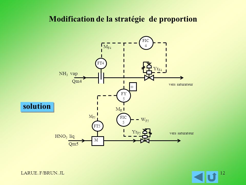 Modification de la stratégie de proportion