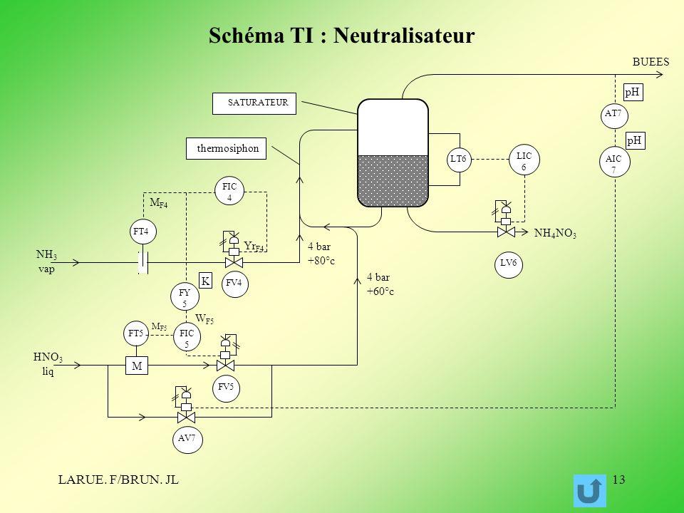 Schéma TI : Neutralisateur
