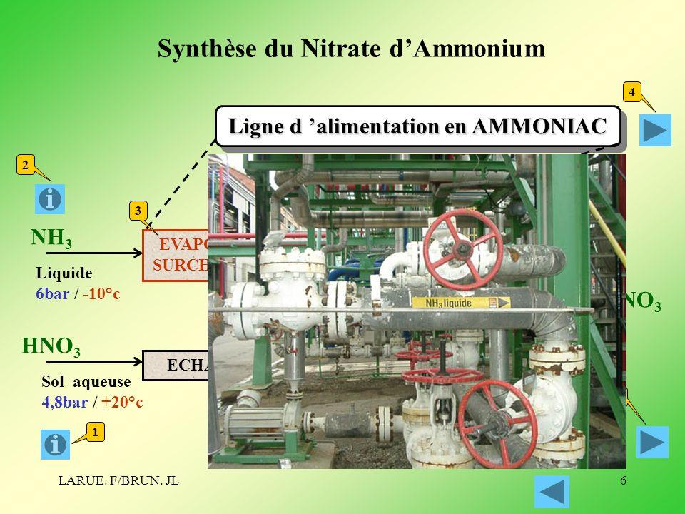 Synthèse du Nitrate d'Ammonium
