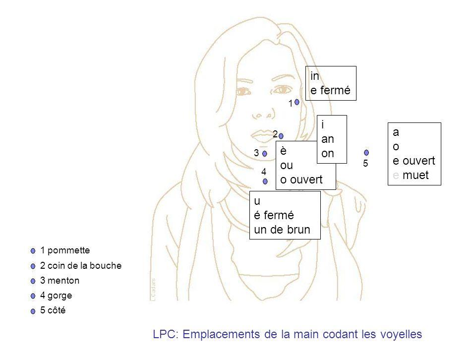 LPC: Emplacements de la main codant les voyelles