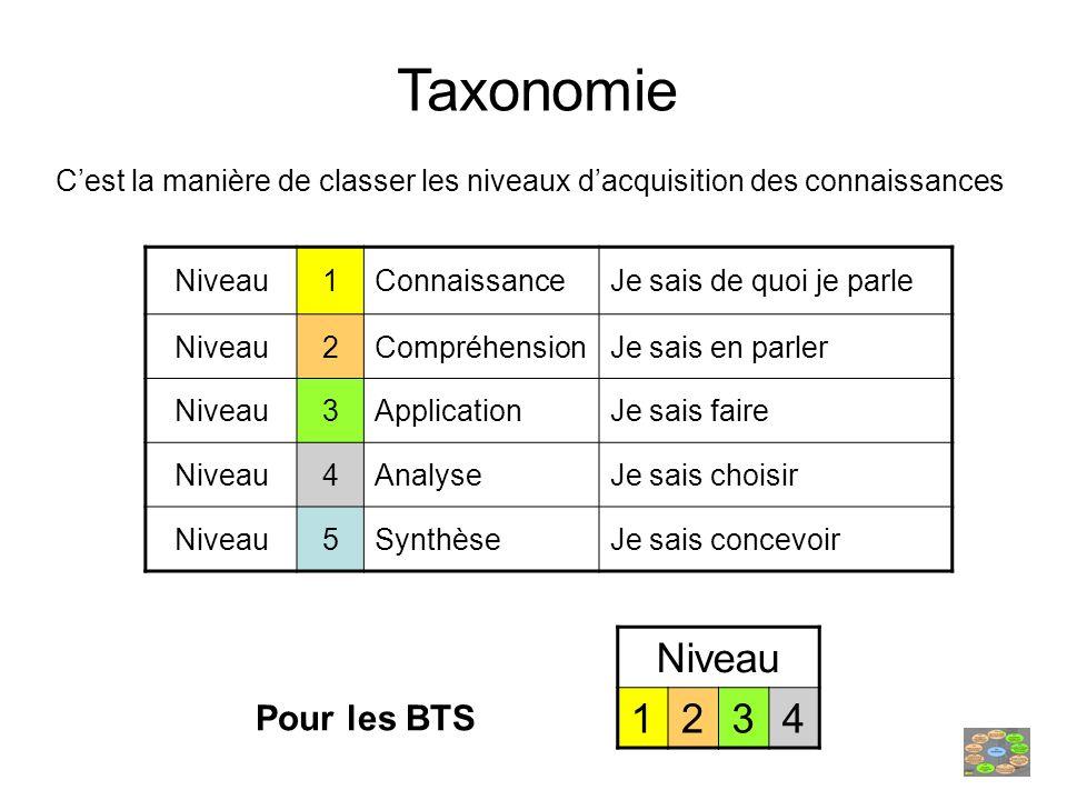Taxonomie Niveau 1 2 3 4 Pour les BTS