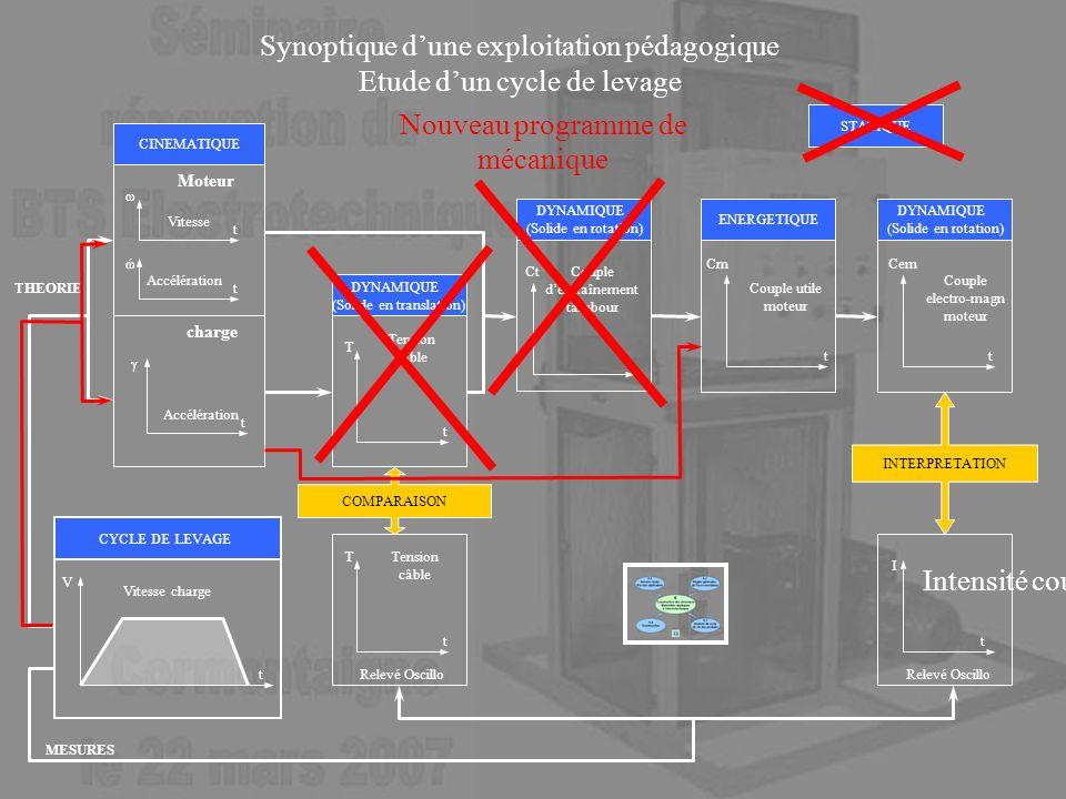 Synoptique d'une exploitation pédagogique Etude d'un cycle de levage