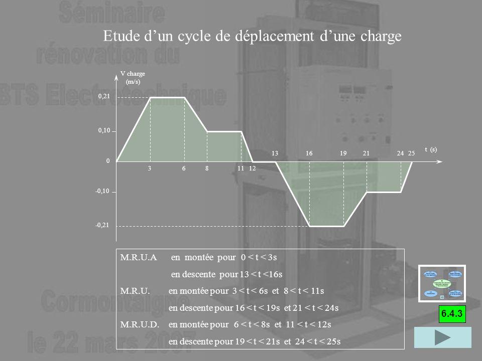 Etude d'un cycle de déplacement d'une charge