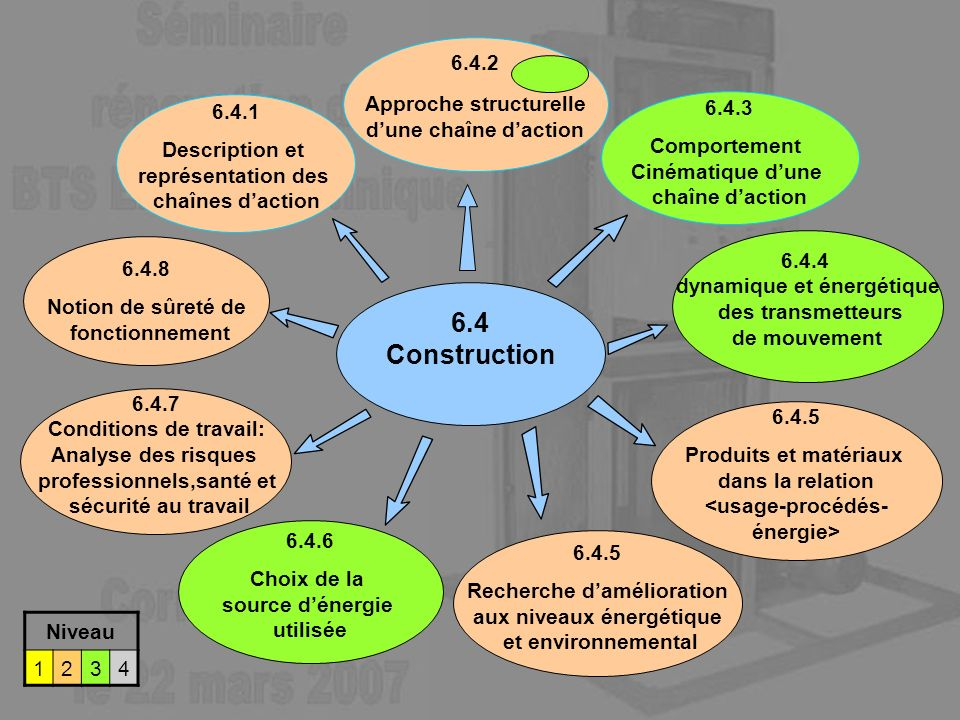6.4 Construction 6.4.2 Approche structurelle d'une chaîne d'action