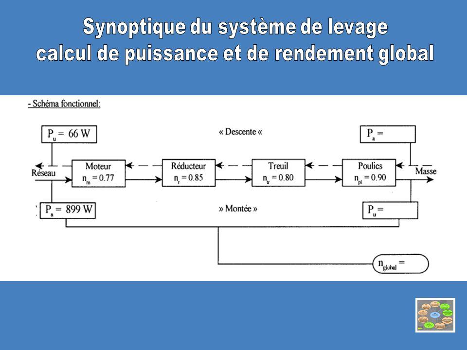 Synoptique du système de levage
