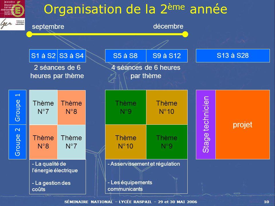 Organisation de la 2ème année