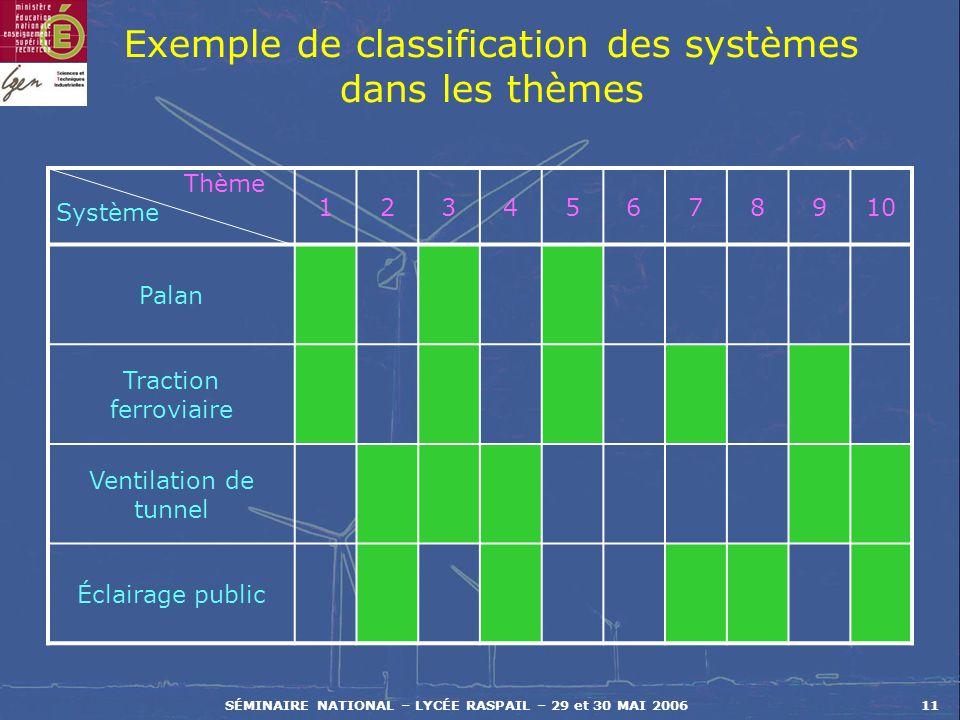 Exemple de classification des systèmes dans les thèmes