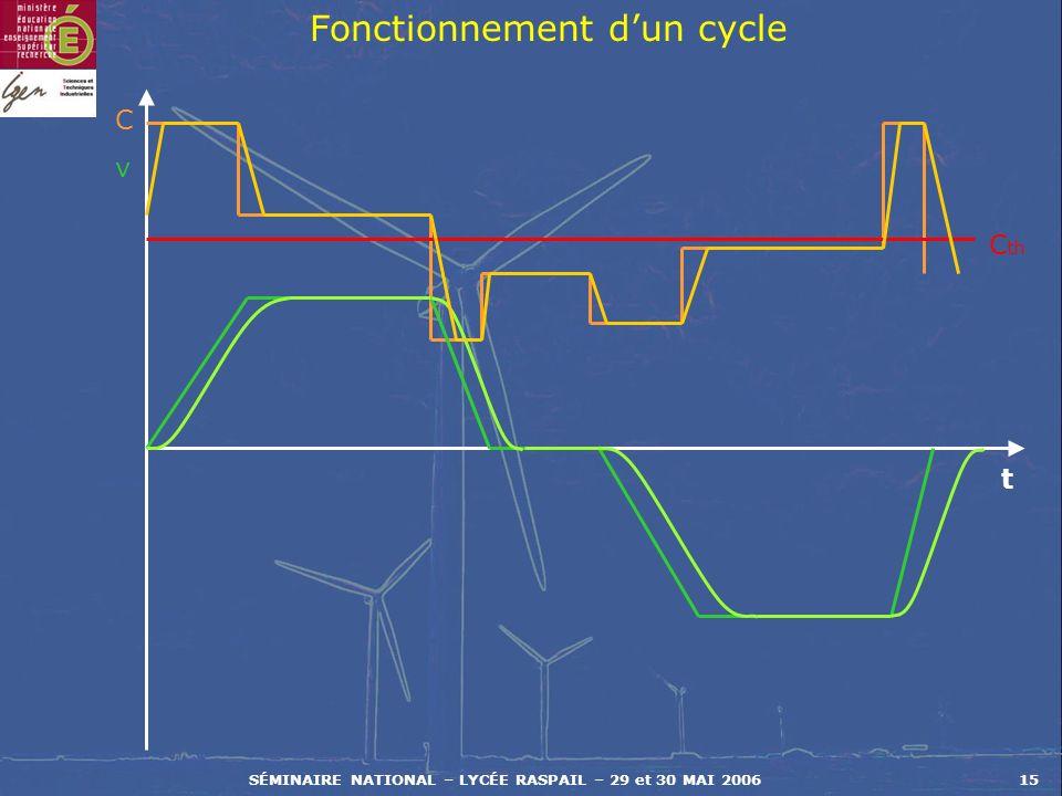 Fonctionnement d'un cycle