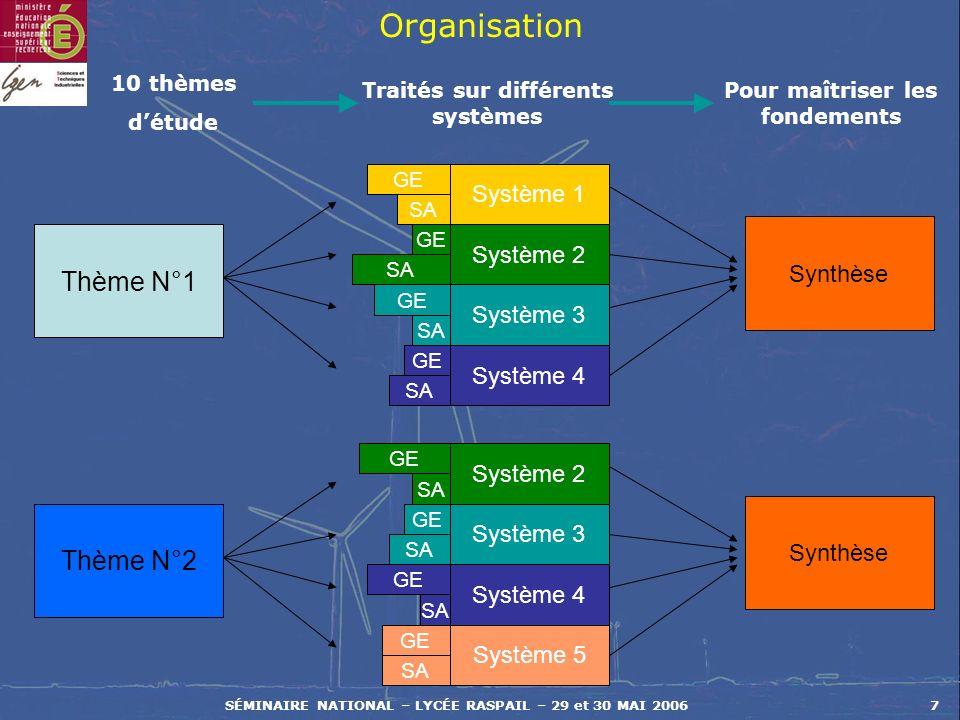 Organisation Thème N°1 Thème N°2 Système 1 Système 2 Synthèse