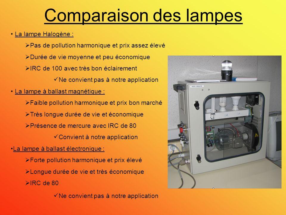 Comparaison des lampes