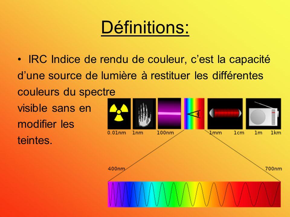 Définitions: IRC Indice de rendu de couleur, c'est la capacité