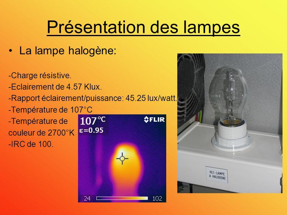 Présentation des lampes