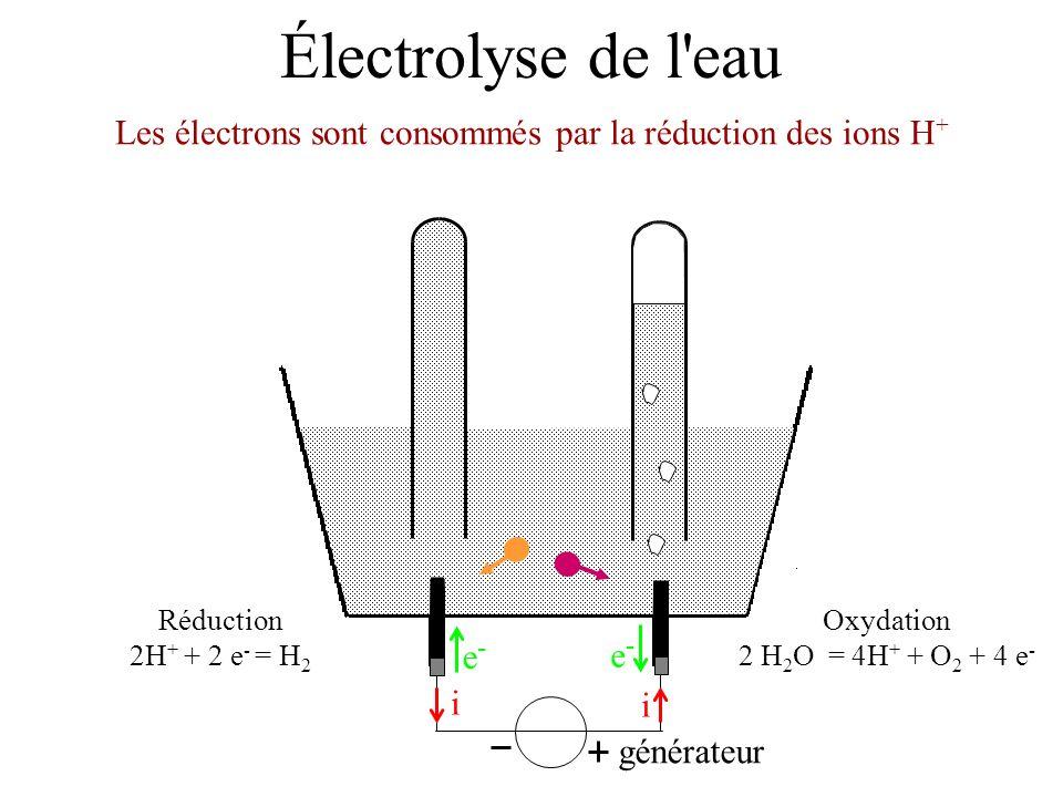 Les électrons sont consommés par la réduction des ions H+