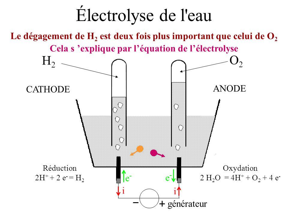 Électrolyse de l eau Le dégagement de H2 est deux fois plus important que celui de O2. Cela s 'explique par l'équation de l'électrolyse.