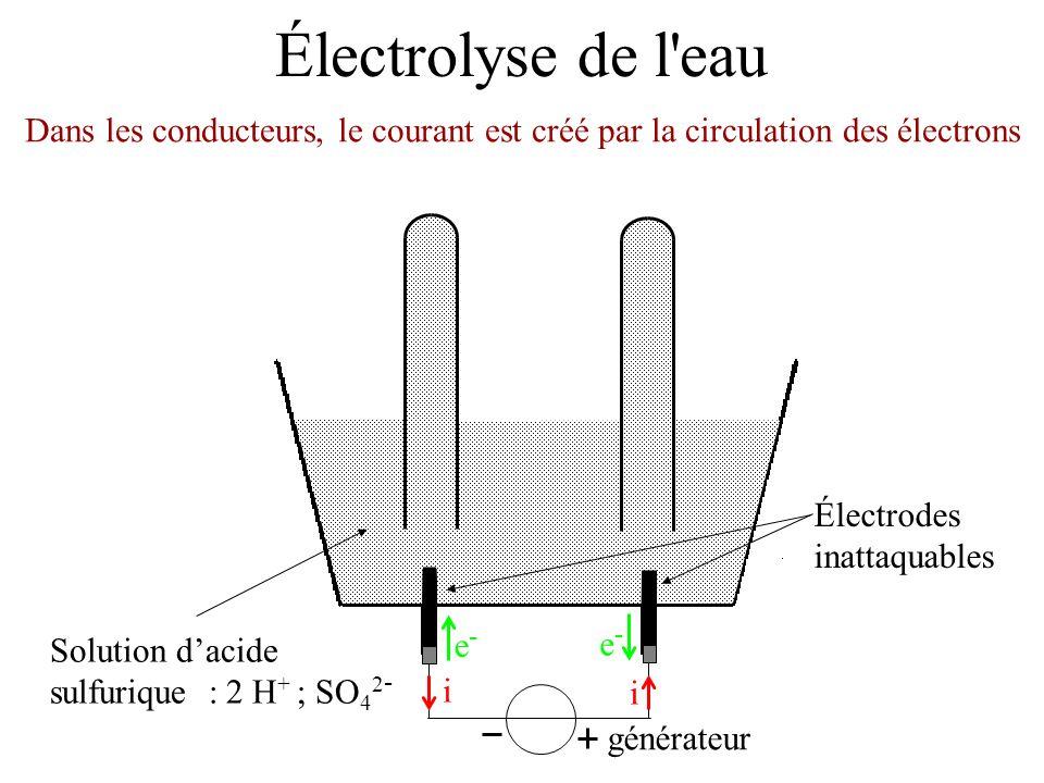 Électrolyse de l eau Dans les conducteurs, le courant est créé par la circulation des électrons. Électrodes inattaquables.