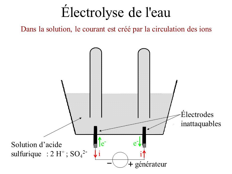 Dans la solution, le courant est créé par la circulation des ions
