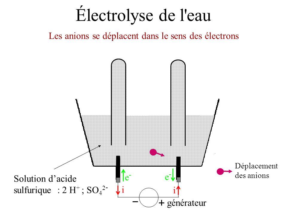 Les anions se déplacent dans le sens des électrons