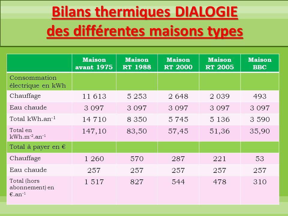 Bilans thermiques DIALOGIE des différentes maisons types