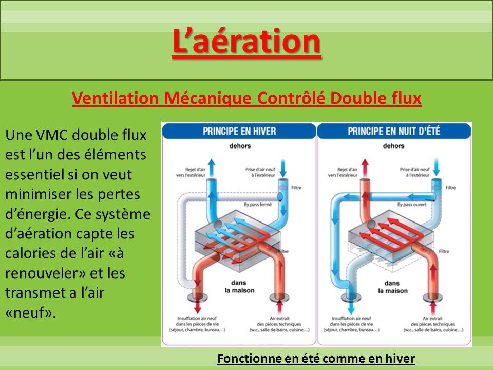 L'aération Ventilation Mécanique Contrôlé Double flux