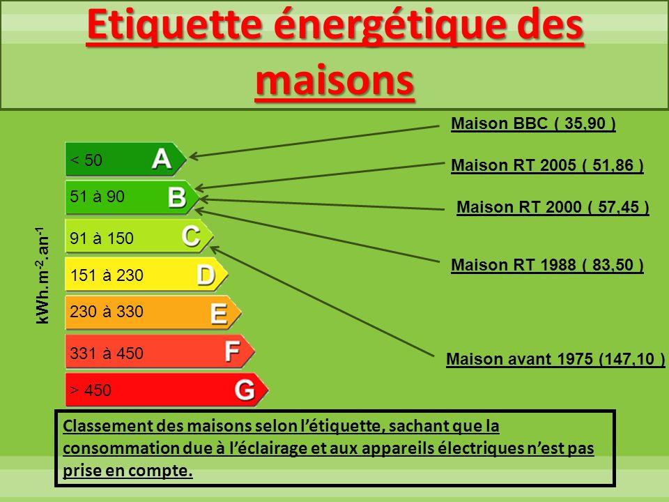 Etiquette énergétique des maisons
