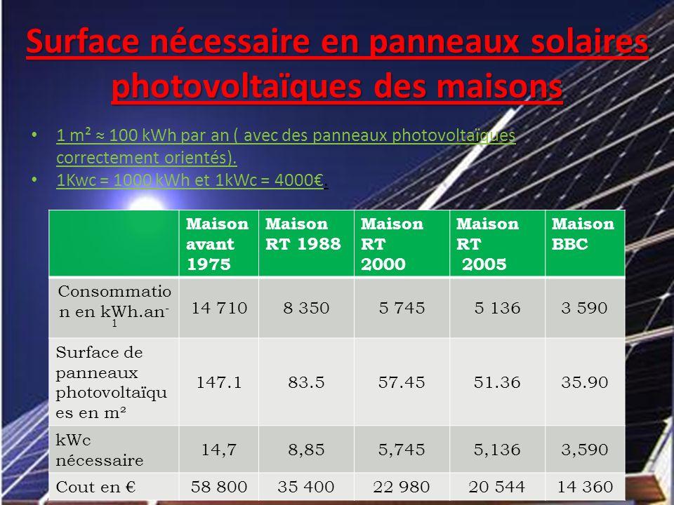 Surface nécessaire en panneaux solaires photovoltaïques des maisons