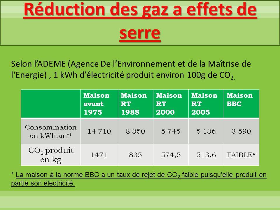 Réduction des gaz a effets de serre