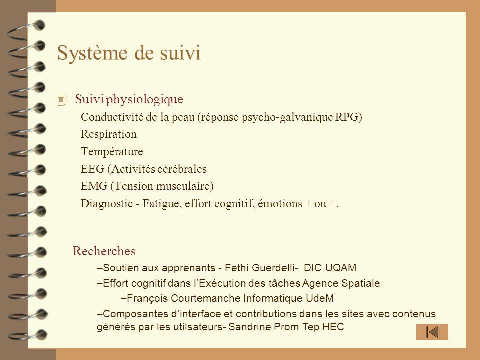 Système de suivi Suivi physiologique Recherches