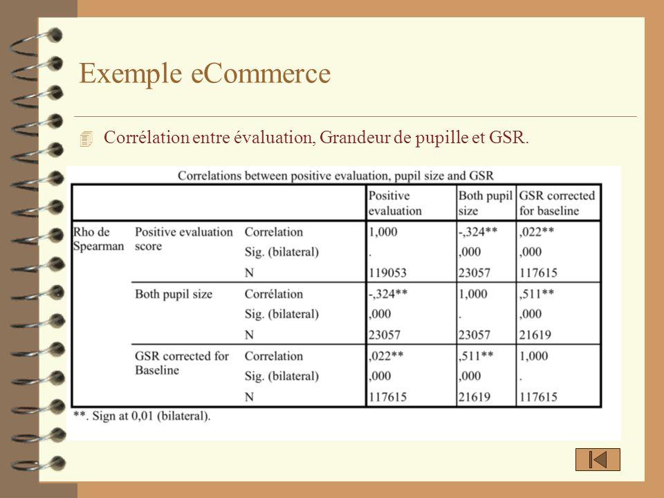 Exemple eCommerce Corrélation entre évaluation, Grandeur de pupille et GSR.