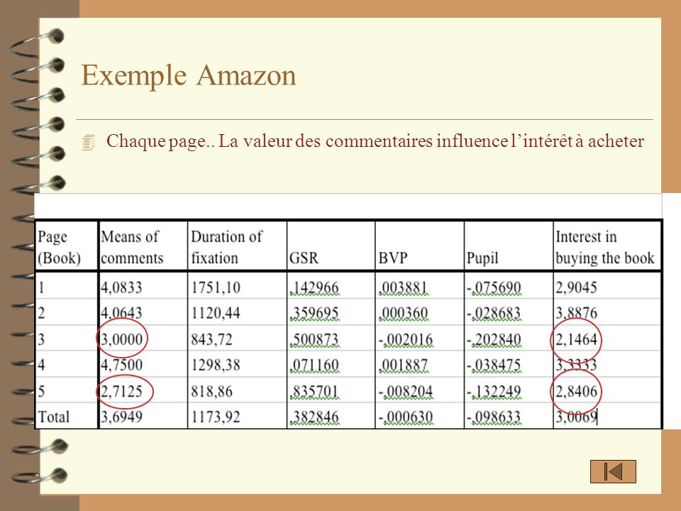 Exemple Amazon Chaque page.. La valeur des commentaires influence l'intérêt à acheter