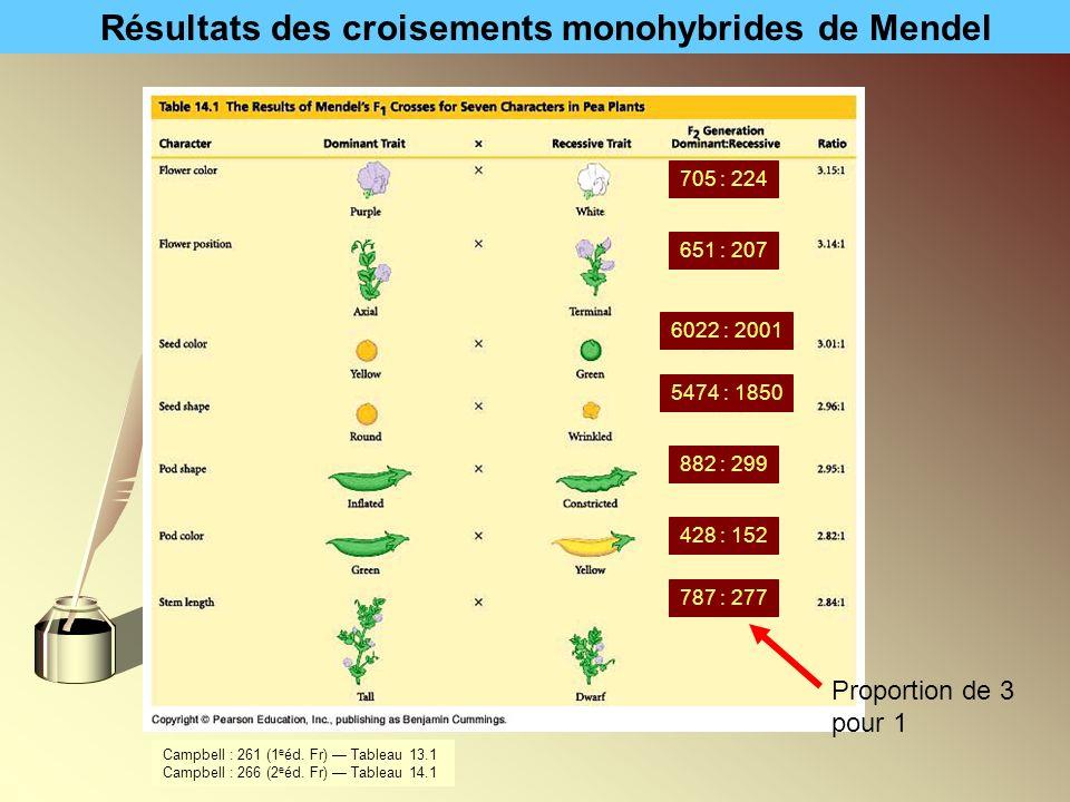 Résultats des croisements monohybrides de Mendel
