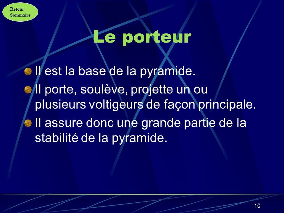Le porteur Il est la base de la pyramide.