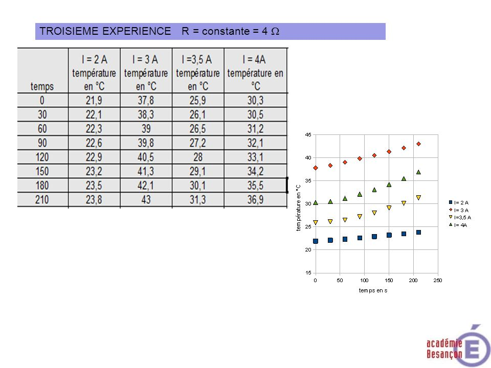TROISIEME EXPERIENCE R = constante = 4 W
