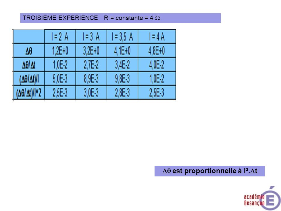 Dq est proportionnelle à I².Dt