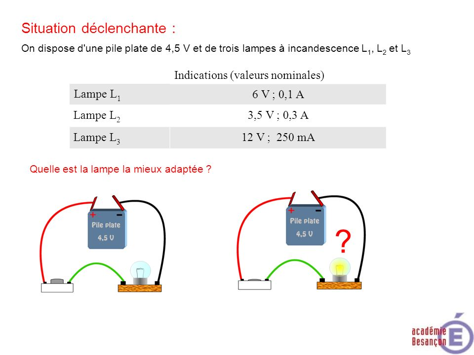Situation déclenchante : Indications (valeurs nominales) Lampe L1