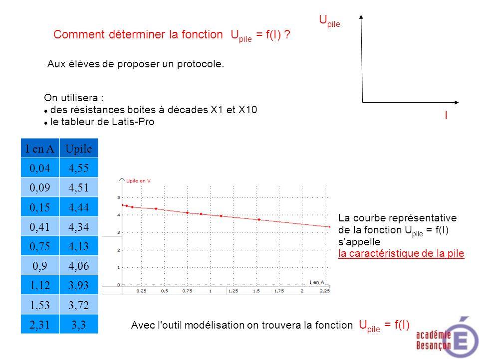 Comment déterminer la fonction Upile = f(I)