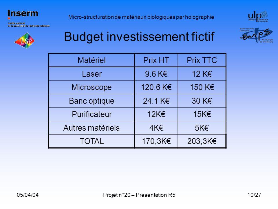 Budget investissement fictif