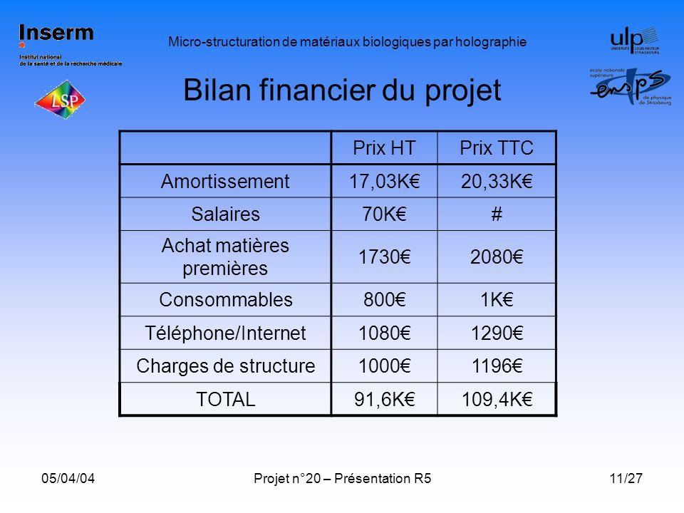 Bilan financier du projet
