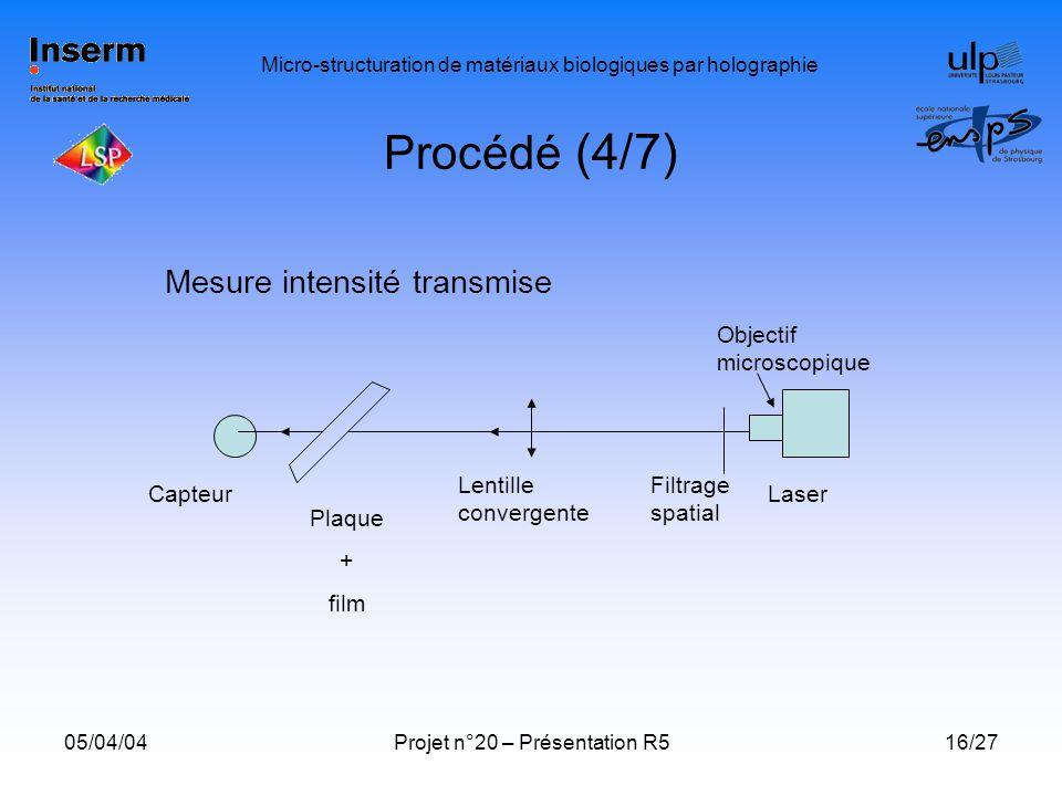 Procédé (4/7) Mesure intensité transmise Objectif microscopique
