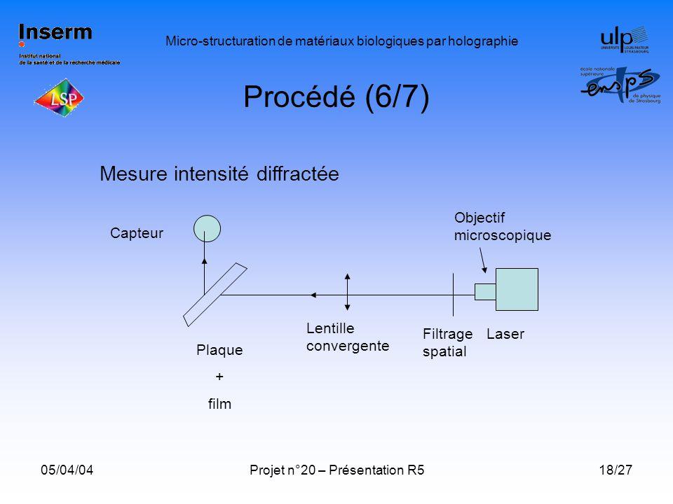 Procédé (6/7) Mesure intensité diffractée Objectif microscopique
